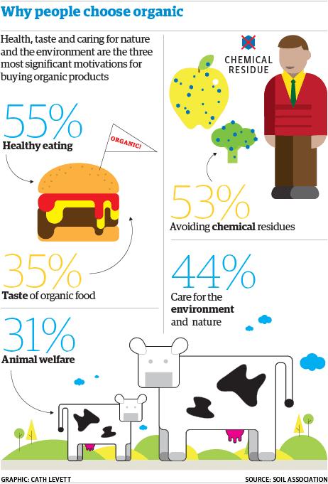 Alasan orang-orang memilih organik:  - 55% orang ingin menikmati makanan yang sehat. - 35% orang menilai bahwa makanan organik lebih enak dibandingkan dengan inorganik. - 53% orang memilih produk organik karena ingin menghindari senyawa kimia. - 44% orang peduli terhadap lingkungan sehingga mereka memilih produk organik. - 31% orang memperhatikan kesejahteraan dari binatang yang dijadikan produknya organik.